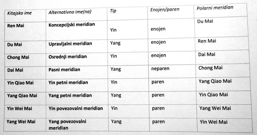 slo-tabela-1-web
