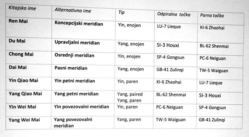 slo-tabela-2-web