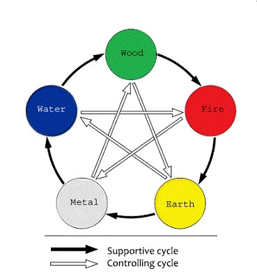 cycle-5-elements-web